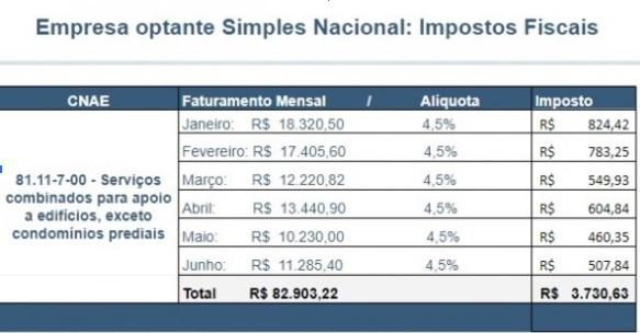 Diferença tributária entre Simples Nacional e Lucro Presumido . 1 simples nacional