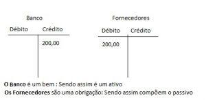 Contabilidade básica? Método das partidas dobradas. Débito e Crédito 1