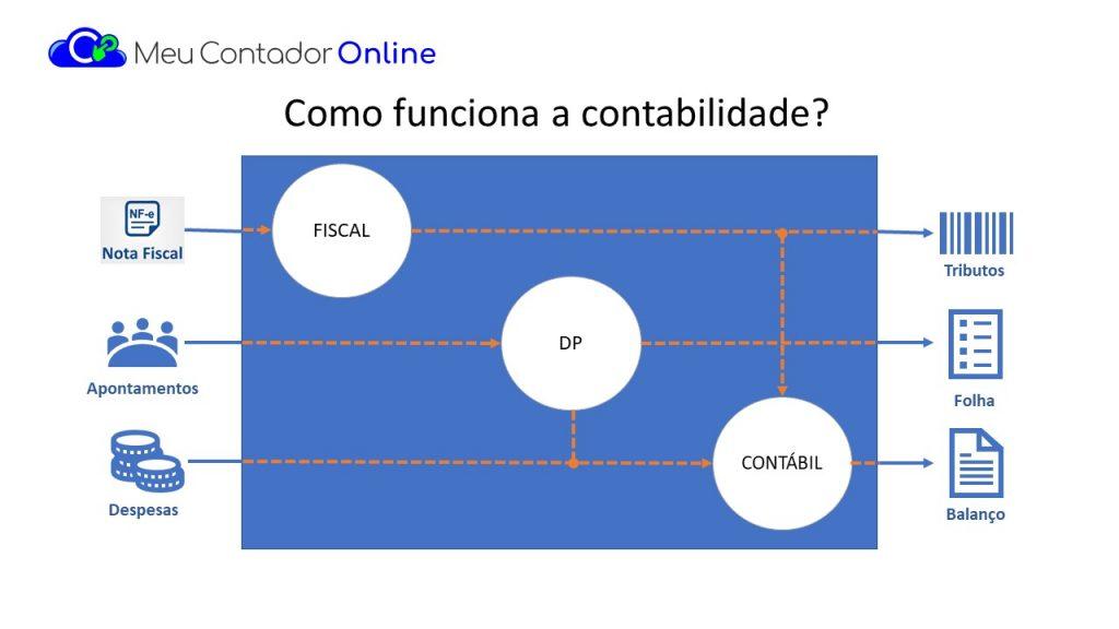 Como utilizar a contabilidade online? 1 contabilidade
