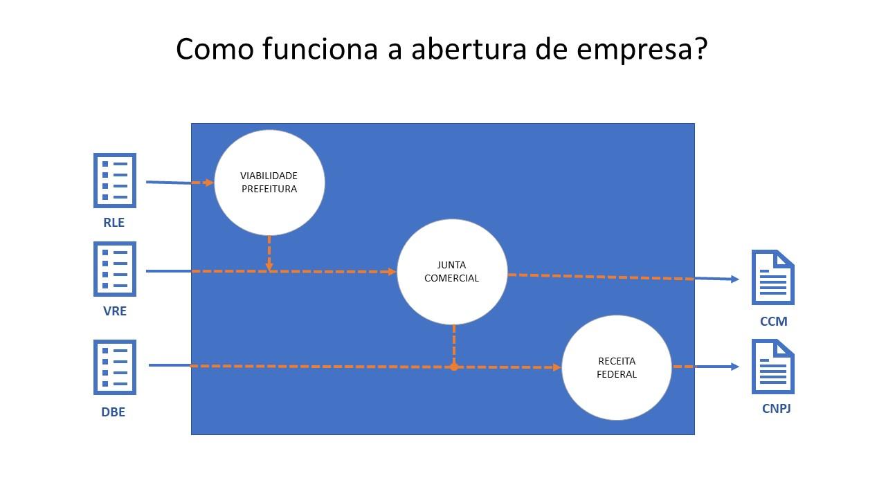 Abrir empresa é complicado no Brasil? Como abrir uma empresa? 1 abrir empresa