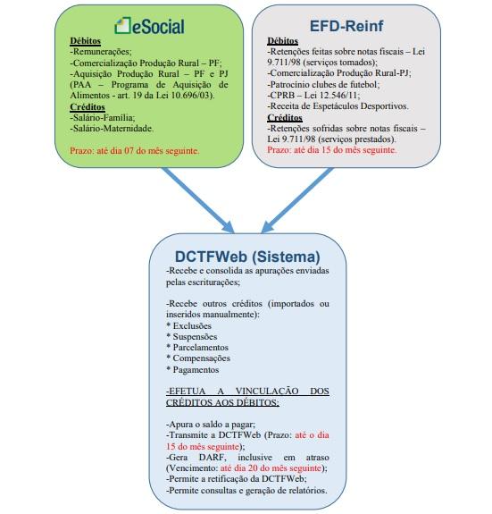 O que é a DCTFWeb? EFD Reinf e E-social, qual a relação com a DCTFWeb? 1 DCTFweb