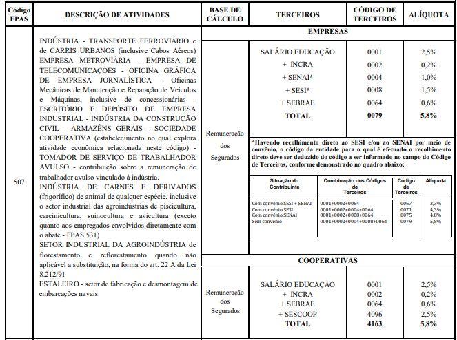MP 932/2020 - Redução da contribuição ao Sistema S 2 MP 932/2020