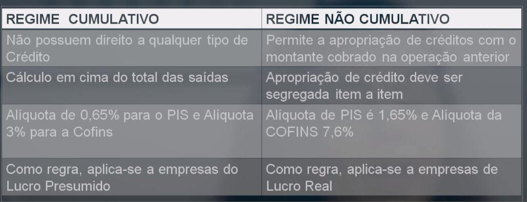 PIS/Cofins: Regime Cumulativo e Não Cumulativo. Qual a diferença? 1 PIS/COFINS